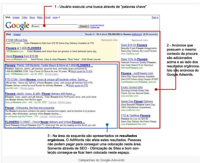 Como criar campanhas de alta performance no Google AdWords?
